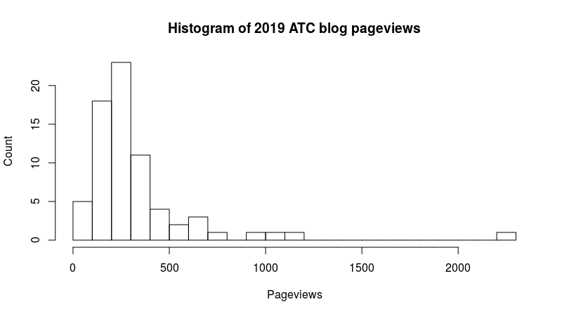 histogram of ATC website blog post pageviews in 2019