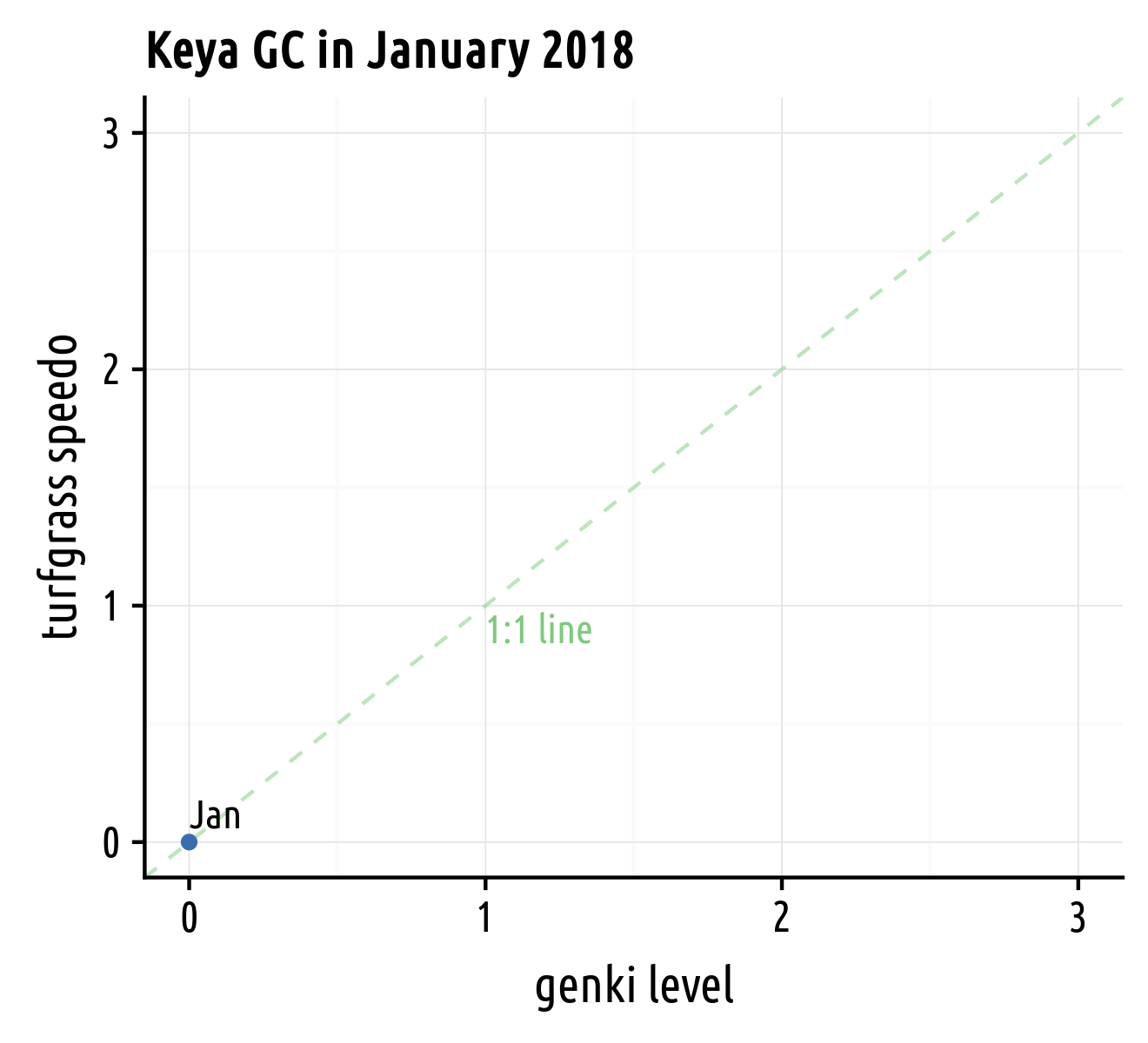 genki level plotted against speedo
