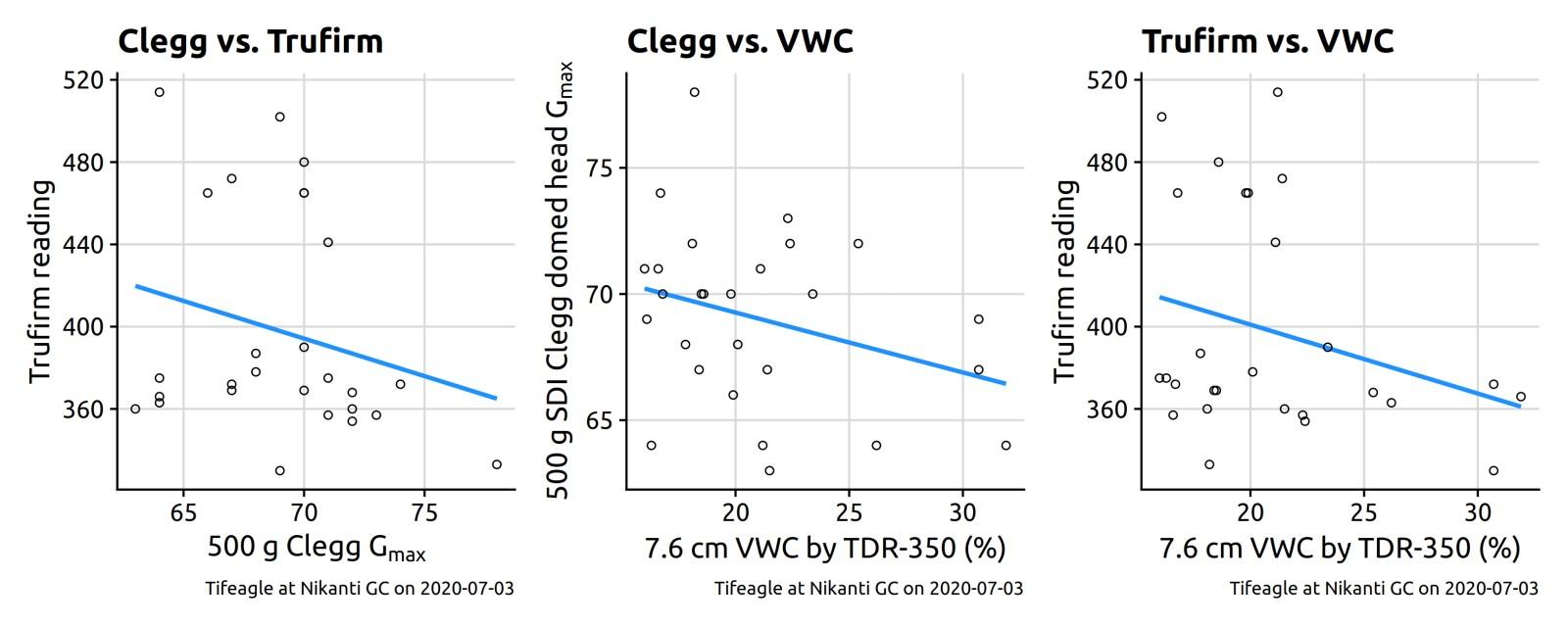 3 charts of clegg vs trufirm vs vwc
