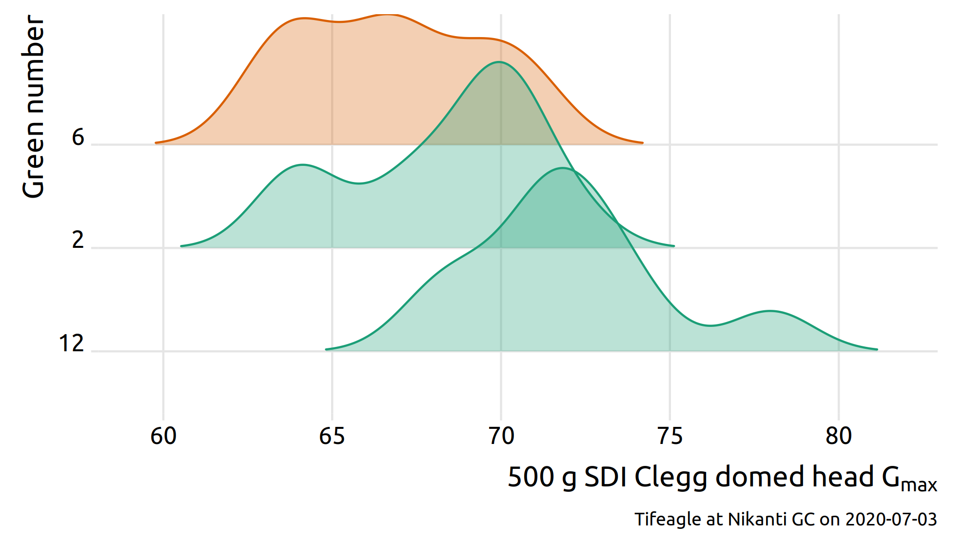 density plots of surface hardness