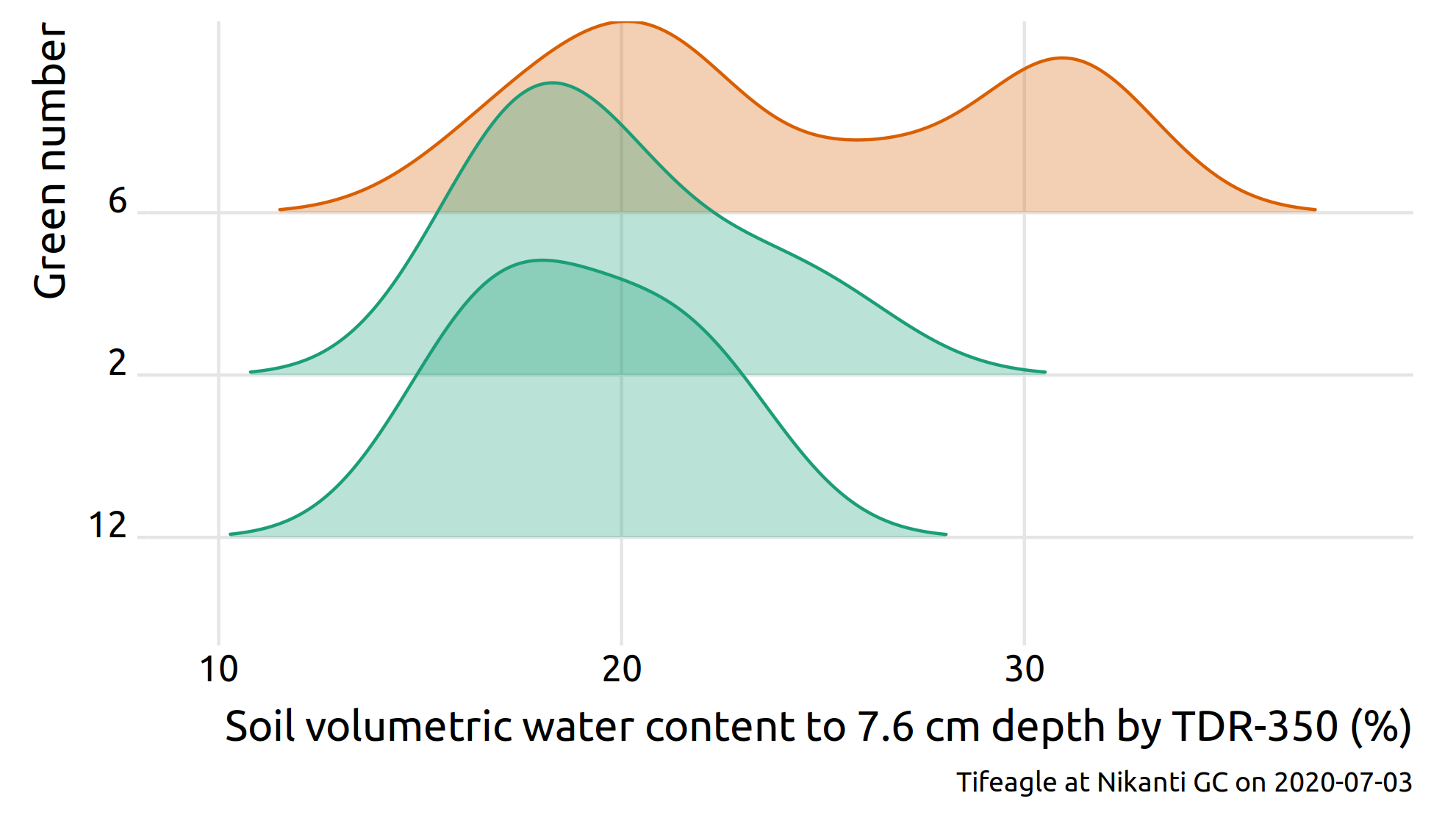 plot of soil water content
