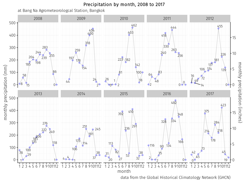 monthly totals of precipitation at Bang Na Agrometeorological Station from 2008 to 2017