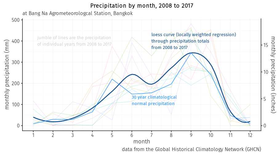 smoothed monthly totals of precipitation at Bang Na Agrometeorological Station from 2008 to 2017 and Bangkok 30 year climatological normals